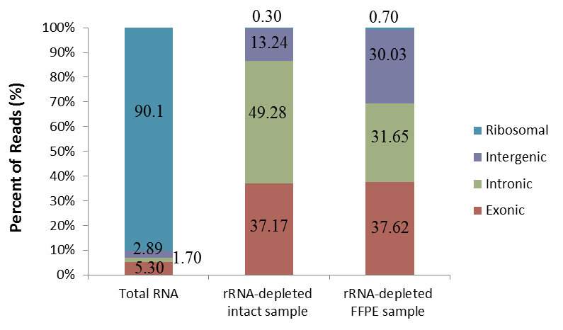 rRNA_Removal_rate