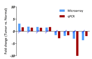 LncRNA_array_performance-2