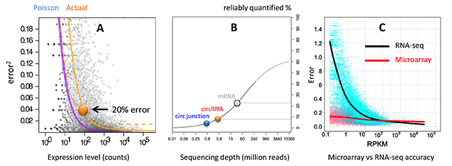 RNA-seq and microarray